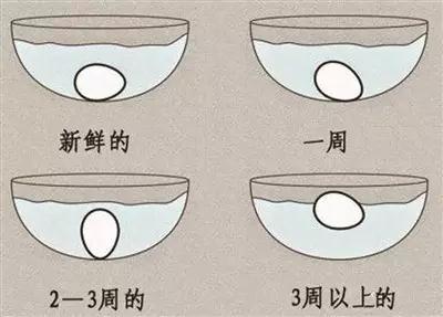 如何辨别鸡蛋是否过期
